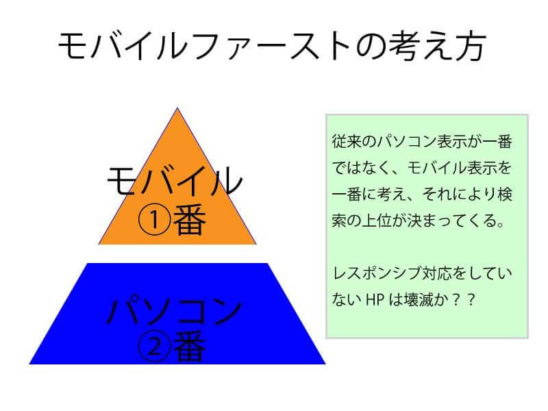 福岡 ホームページ 制作 マーケティング スゴヨク