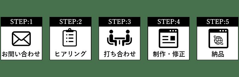 無料相談・ヒアリング・打ち合わせ・撮影・編集・納品