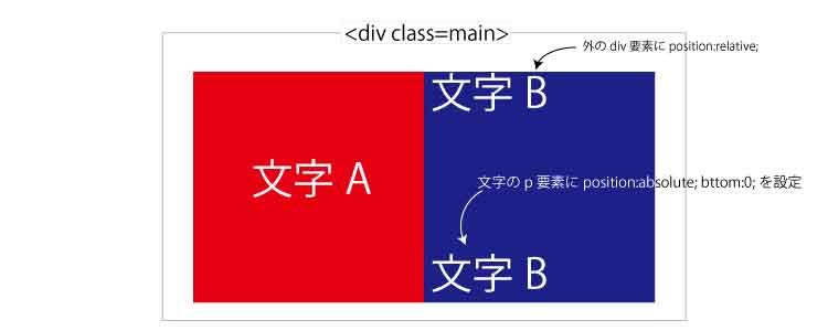 ホームページ 制作 料金 福岡 float